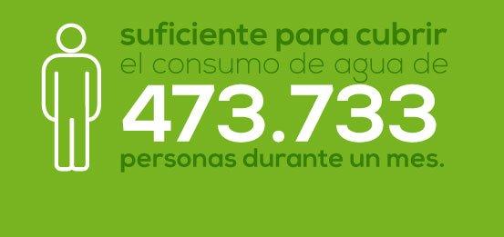 fontanar_consumo_agua